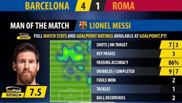 欧冠1/4决赛梅西已十场0球 别黑!不进球的他更强