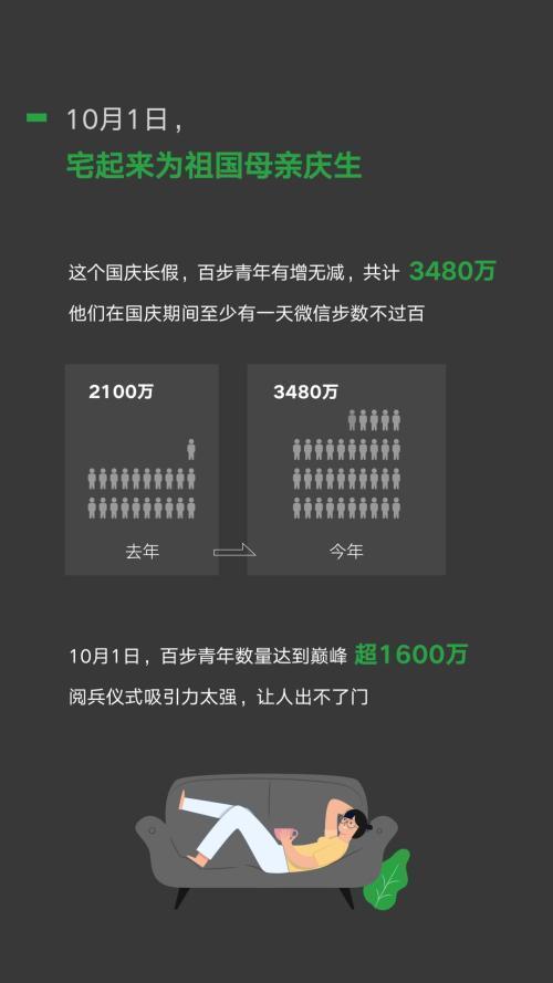 """去年,微信公布了百步青年数据,假期中有2100万人的日运动量少于百步。今年,""""假期宅""""的生活方式还在延续,并从2100万涨至3480万。10月1日当天,百步青年的数量达到峰值共计1600万,可能和许多人在家观看阅兵仪式相关。而去年百步青年最多的广东省,今年变得""""勤快""""了,浙江省在整个假期中百步青年的人数最多,成为新一届""""慵懒""""省份。"""