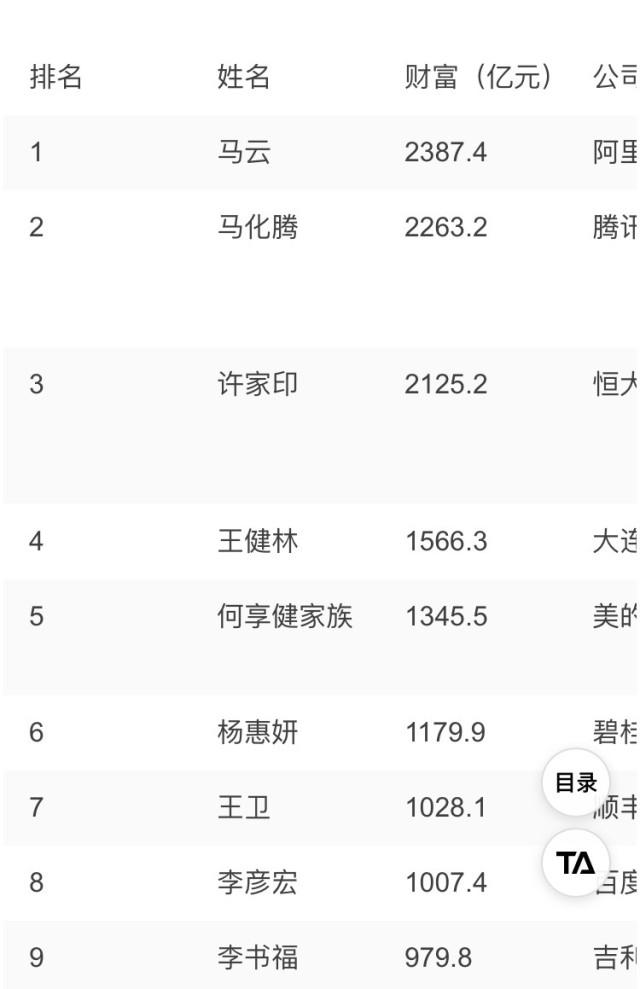 除了王健林从2018年的第4名滑落到第14名引人关注外,百度的李彦宏也从去年的第8名跌落到第35名,资产从1007.4滑落到537.4,近乎腰斩。