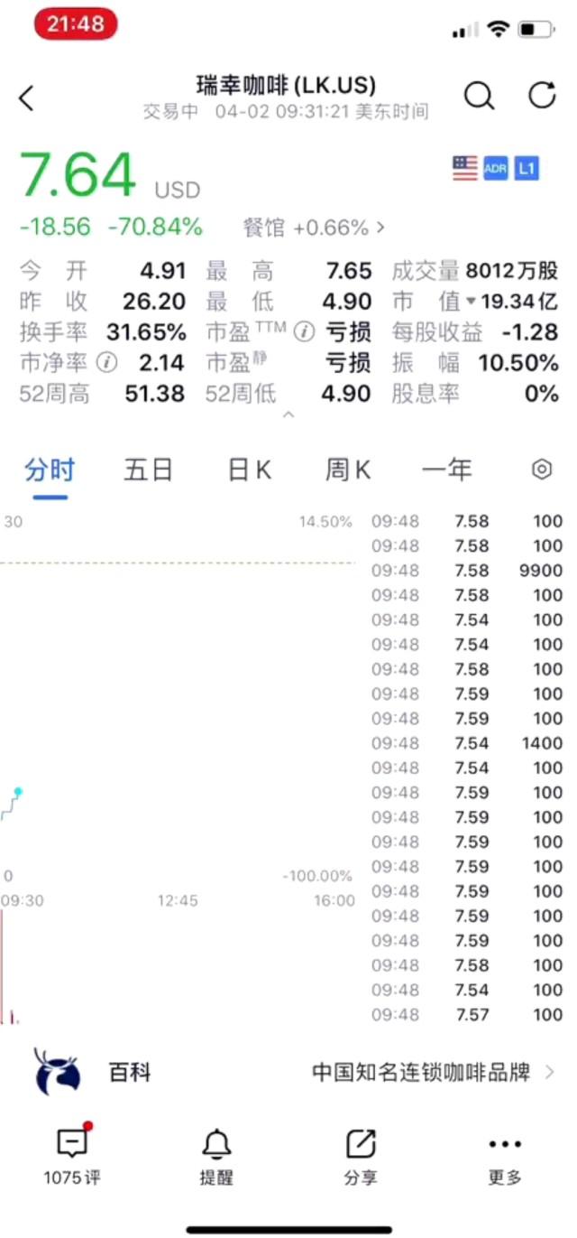 【瑞幸股价急跌超7成】