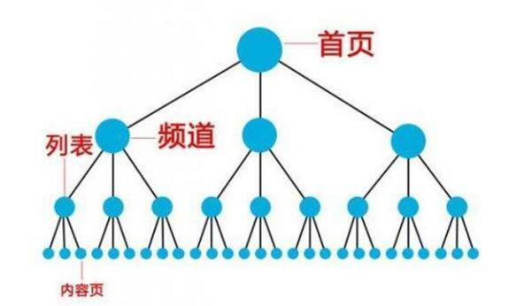 图片[2]-如何提升网站重点关键词排名-飞享资源网